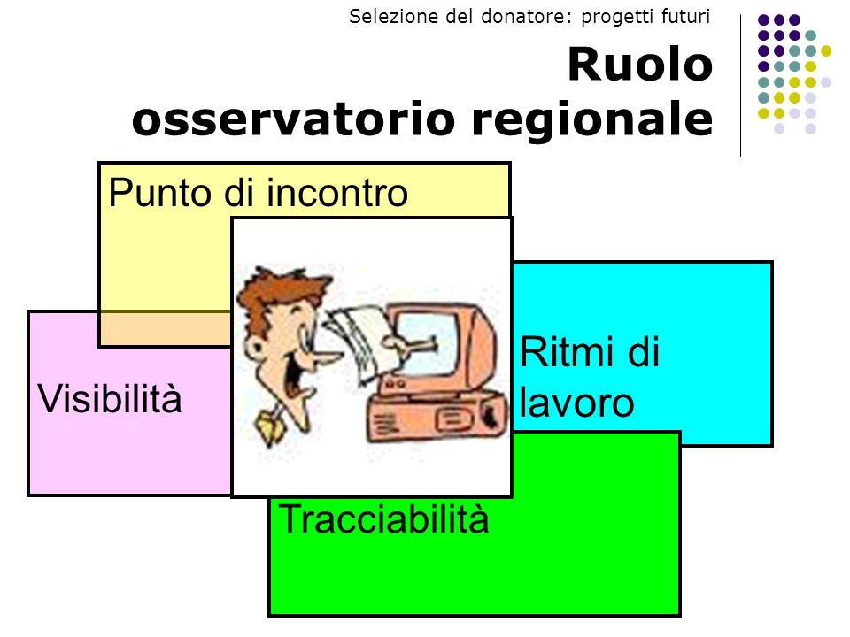 Ruolo osservatorio regionale Ritmi di lavoro Visibilità Punto di incontro Tracciabilità Selezione del donatore: progetti futuri