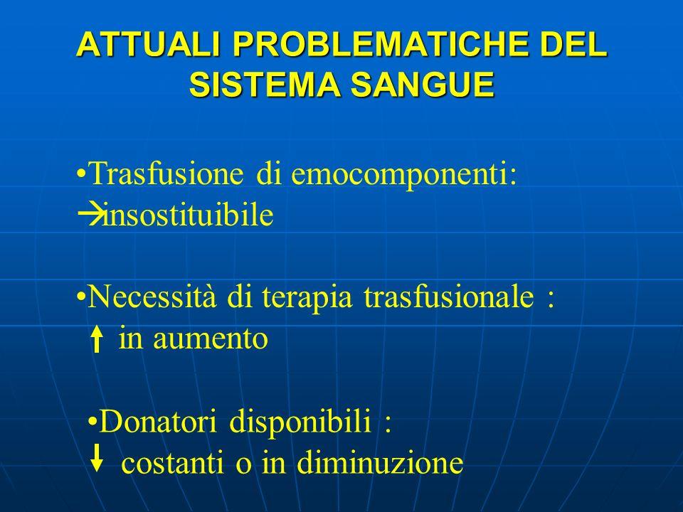 ATTUALI PROBLEMATICHE DEL SISTEMA SANGUE Trasfusione di emocomponenti: insostituibile Necessità di terapia trasfusionale : in aumento Donatori disponi