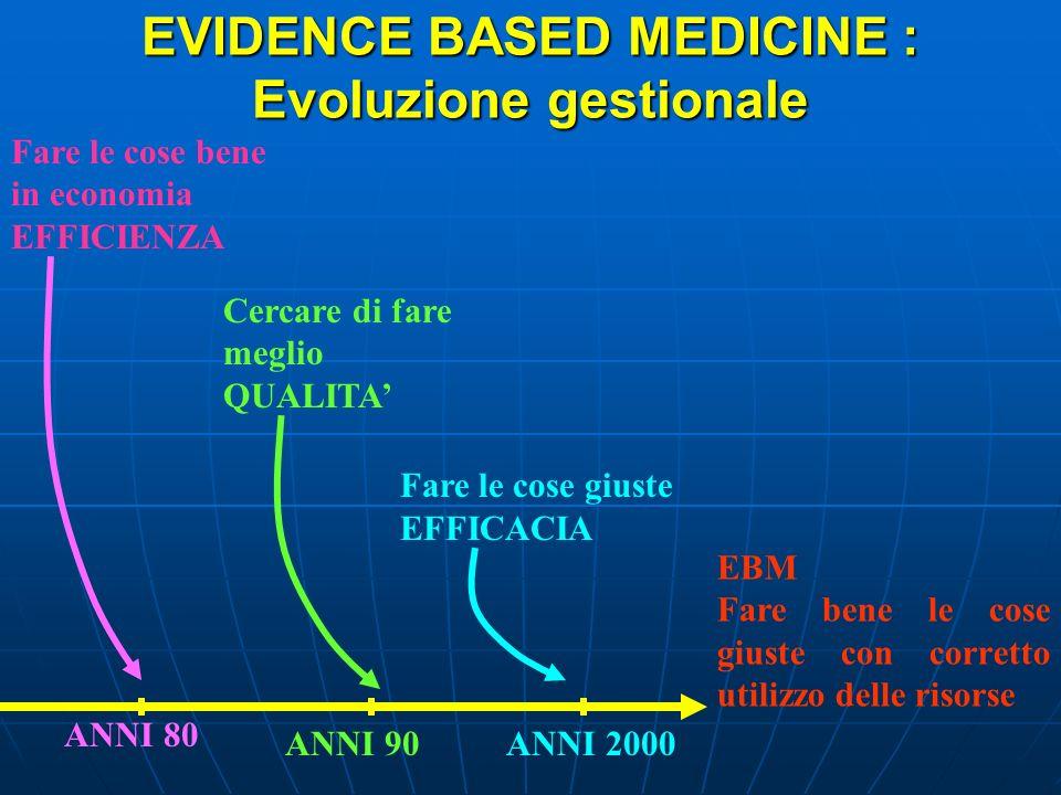 EVIDENCE BASED MEDICINE : Evoluzione gestionale EBM Fare bene le cose giuste con corretto utilizzo delle risorse Fare le cose bene in economia EFFICIE