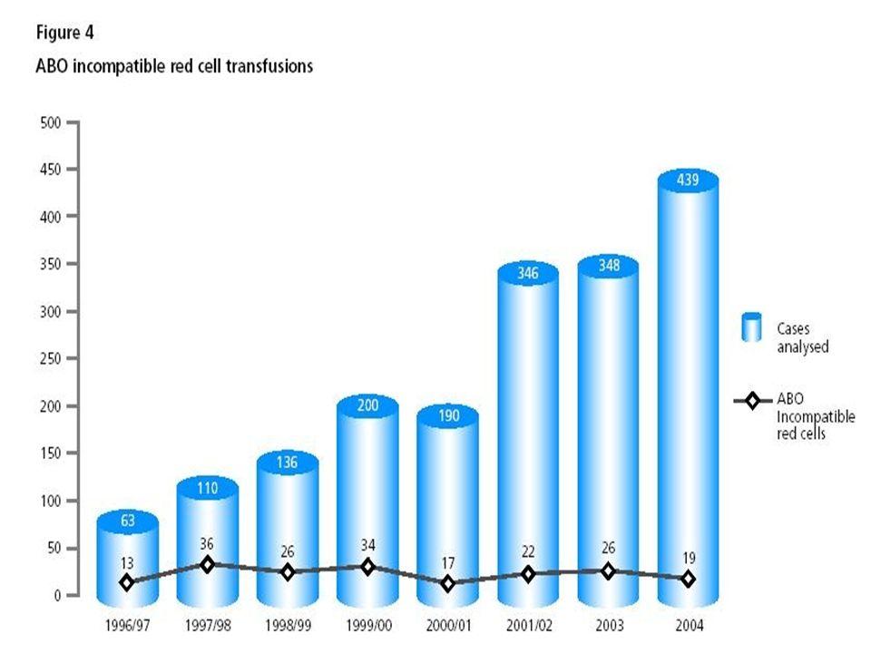 TRALI: transfusion related acute lung injury (dispnea acuta con ipossia da infiltrati polmonari bilaterali, durante la trasfusione o nelle 24 h succes