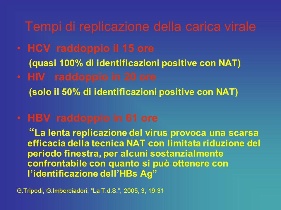 Riduzione della fase finestra G.Tripodi, G.Imberciadori, La T.d.S. 2005,3, 19-30. Test sierologici tradizionali 3° generazione NAT in minipool 16-24 c