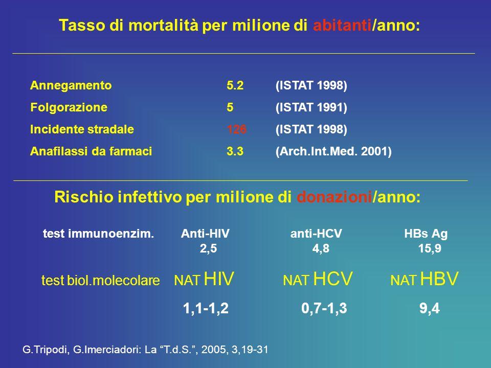 Tempi di replicazione della carica virale HCV raddoppio il 15 ore (quasi 100% di identificazioni positive con NAT) HIV raddoppio in 20 ore (solo il 50