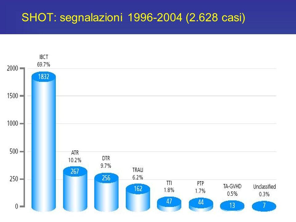 G.Tripodi, G.Imberciadori: La T.d.S., 2005, 3, 19-31 Si è consolidata nella popolazione una percezione del rischio infettivo legato alle trasfusioni c