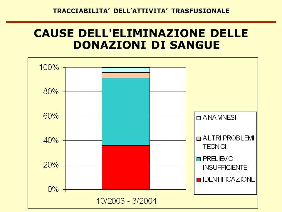 TRACCIABILITA DELLATTIVITA TRASFUSIONALE CAUSE DELL'ELIMINAZIONE DELLE DONAZIONI DI SANGUE
