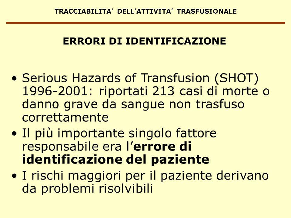 TRACCIABILITA DELLATTIVITA TRASFUSIONALE ERRORI DI IDENTIFICAZIONE Serious Hazards of Transfusion (SHOT) 1996-2001: riportati 213 casi di morte o dann