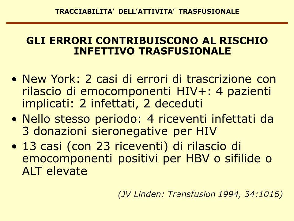 TRACCIABILITA DELLATTIVITA TRASFUSIONALE GLI ERRORI CONTRIBUISCONO AL RISCHIO INFETTIVO TRASFUSIONALE New York: 2 casi di errori di trascrizione con r