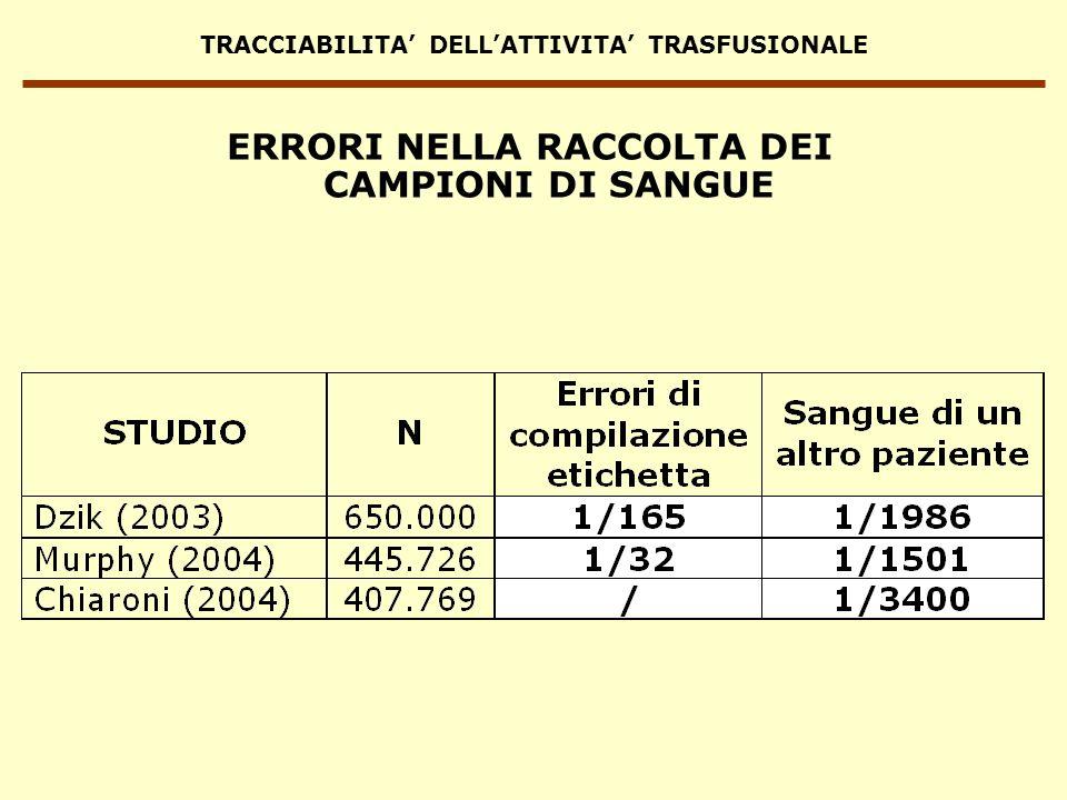 TRACCIABILITA DELLATTIVITA TRASFUSIONALE ERRORI NELLA RACCOLTA DEI CAMPIONI DI SANGUE