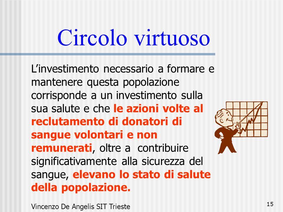 15 Circolo virtuoso Linvestimento necessario a formare e mantenere questa popolazione corrisponde a un investimento sulla sua salute e che le azioni v