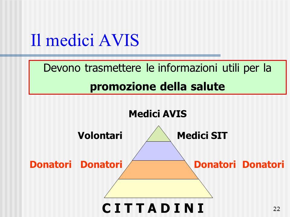 22 Il medici AVIS Devono trasmettere le informazioni utili per la promozione della salute Medici AVIS VolontariMedici SIT Donatori C I T T A D I N I