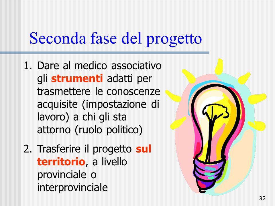 32 Seconda fase del progetto 1.Dare al medico associativo gli strumenti adatti per trasmettere le conoscenze acquisite (impostazione di lavoro) a chi