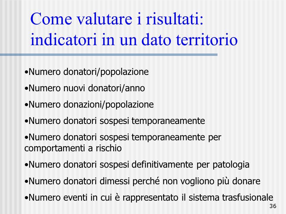 36 Come valutare i risultati: indicatori in un dato territorio Numero donatori/popolazione Numero nuovi donatori/anno Numero donazioni/popolazione Num