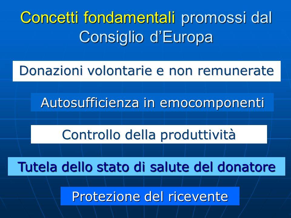 Concetti fondamentali promossi dal Consiglio dEuropa Donazioni volontarie e non remunerate Autosufficienza in emocomponenti Tutela dello stato di salu