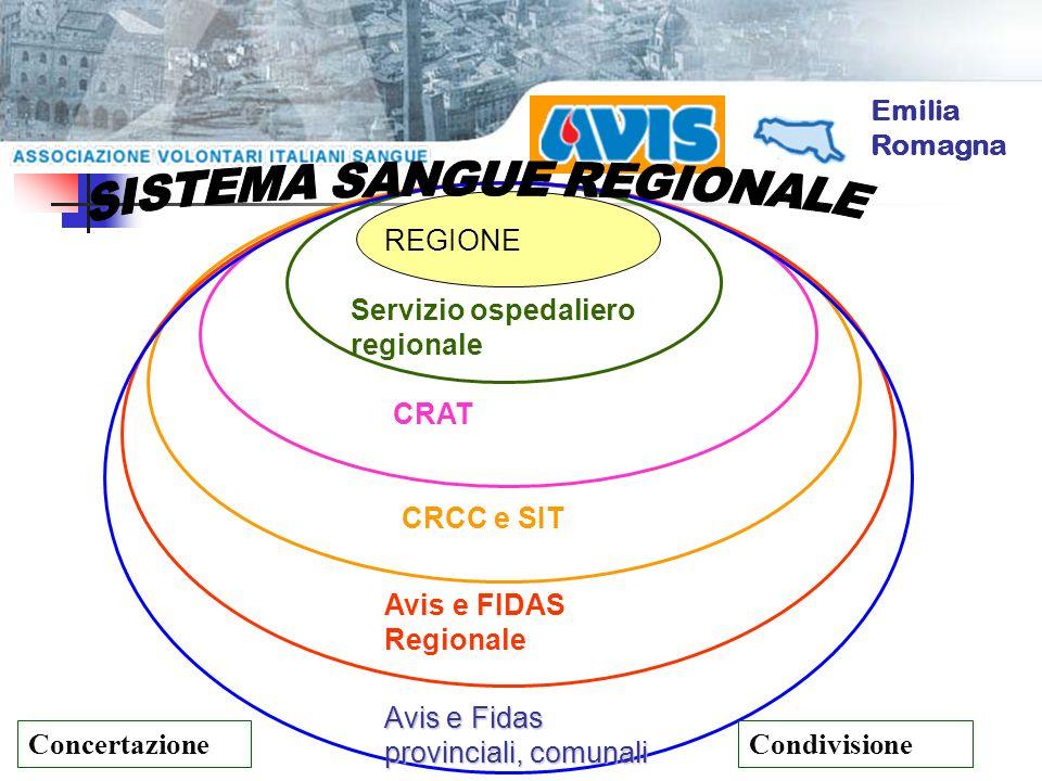 Emilia Romagna REGIONE Servizio ospedaliero regionale CRAT CRCC e SIT Avis e FIDAS Regionale Avis e Fidas provinciali, comunali ConcertazioneCondivisione