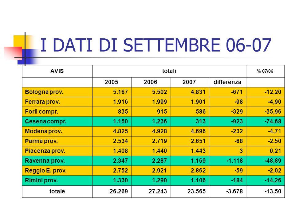 I DATI DI SETTEMBRE 06-07 AVIStotali % 07/06 200520062007differenza Bologna prov.5.1675.5024.831-671-12,20 Ferrara prov.1.9161.9991.901-98-4,90 Forlì compr.835915586-329-35,96 Cesena compr.1.1501.236313-923-74,68 Modena prov.4.8254.9284.696-232-4,71 Parma prov.2.5342.7192.651-68-2,50 Piacenza prov.1.4081.4401.44330,21 Ravenna prov.2.3472.2871.169-1.118-48,89 Reggio E.
