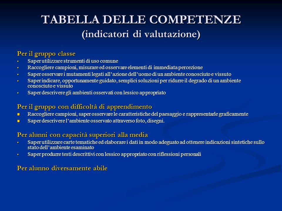 TABELLA DELLE COMPETENZE (indicatori di valutazione) Per il gruppo classe Saper utilizzare strumenti di uso comune Saper utilizzare strumenti di uso c