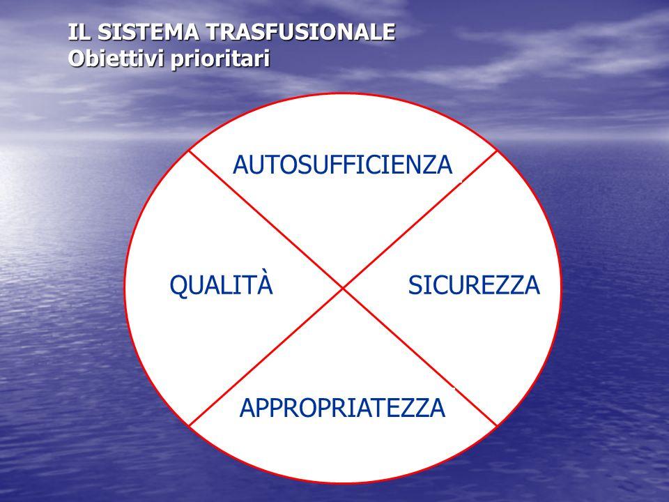 AUTOSUFFICIENZA QUALITÀSICUREZZA APPROPRIATEZZA IL SISTEMA TRASFUSIONALE Obiettivi prioritari