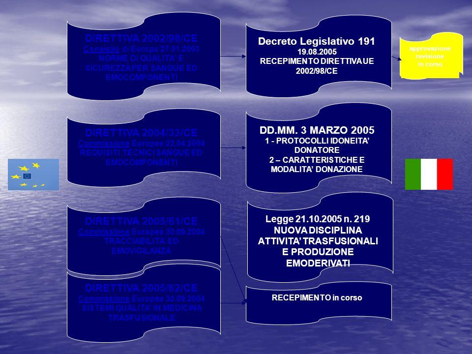 DIRETTIVA 2002/98/CE Consiglio di Europa 27.01.2003 NORME DI QUALITA E SICUREZZA PER SANGUE ED EMOCOMPONENTI Decreto Legislativo 191 19.08.2005 RECEPIMENTO DIRETTIVA UE 2002/98/CE DIRETTIVA 2004/33/CE Commissione Europea 22.04.2004 REQUISITI TECNICI SANGUE ED EMOCOMPONENTI DD.MM.