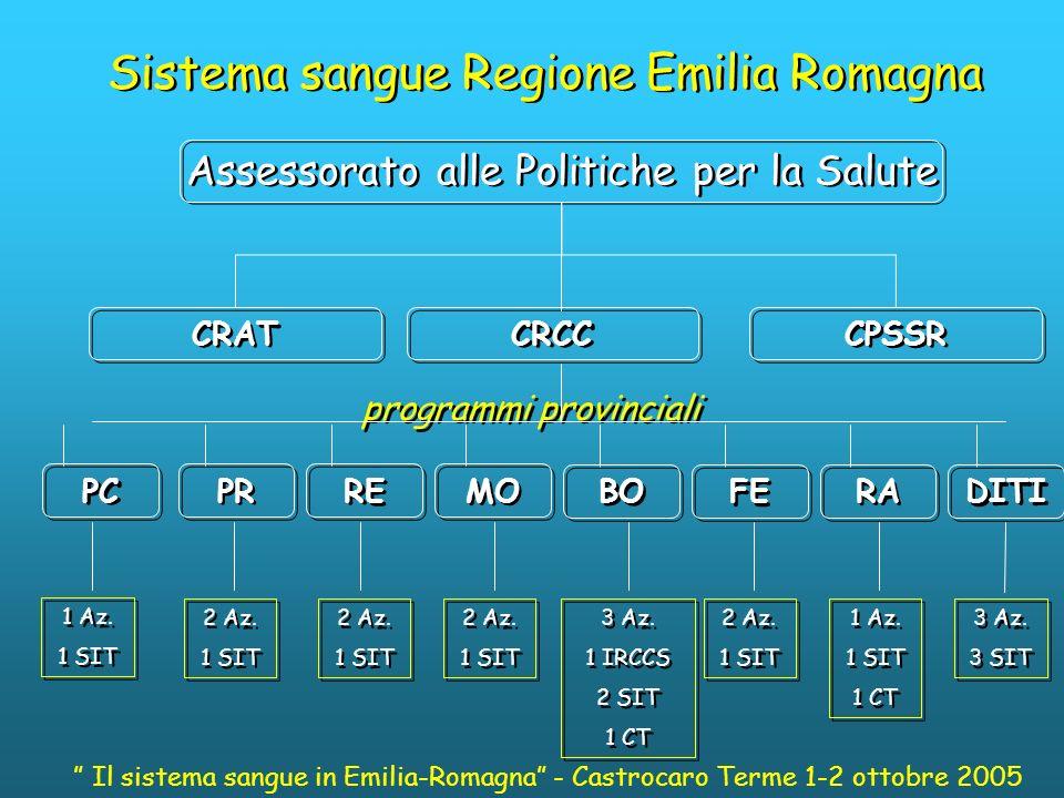 Programma Speciale Sangue Provinciale (PSSP) di Bologna Area Dipartimentale Trasfusionale Direttore Dipartimento Ufficio di Direzione Comitato di Dipartiment o U.O.S.D.