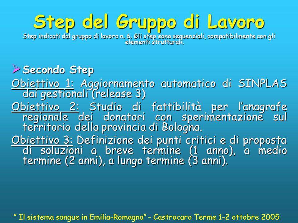 Step del Gruppo di Lavoro Step indicati dal gruppo di lavoro n.