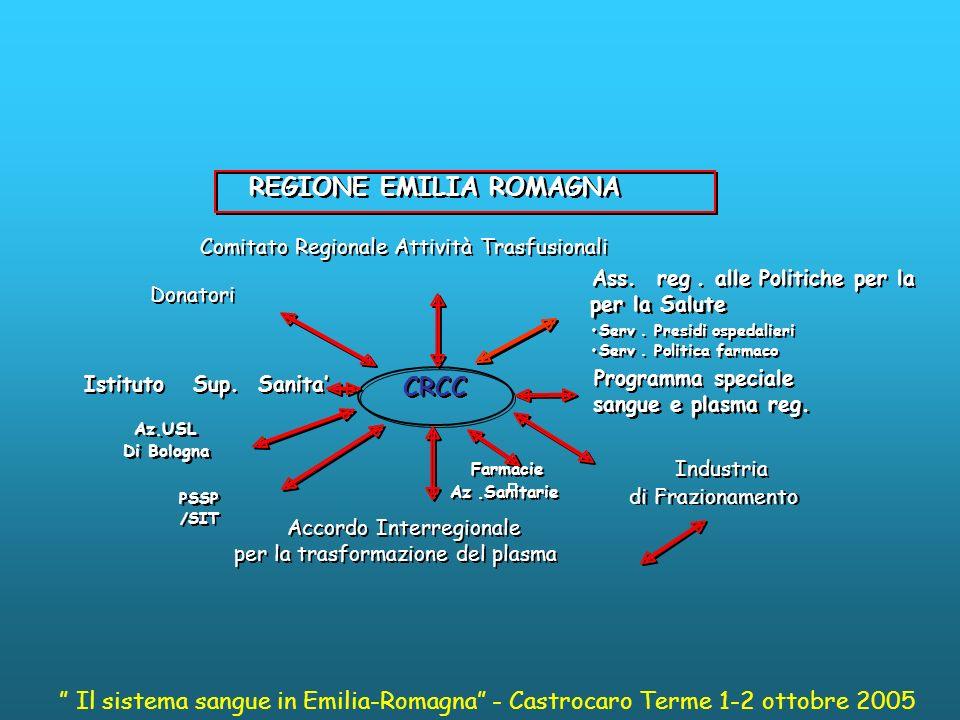 Flusso informativo definizione di un insieme di dati da raccogliere in maniera sistematica ed organizzata capace di fornire informazioni utili o funzionali in entrata o in uscita da una elaborazione Il sistema sangue in Emilia-Romagna - Castrocaro Terme 1-2 ottobre 2005