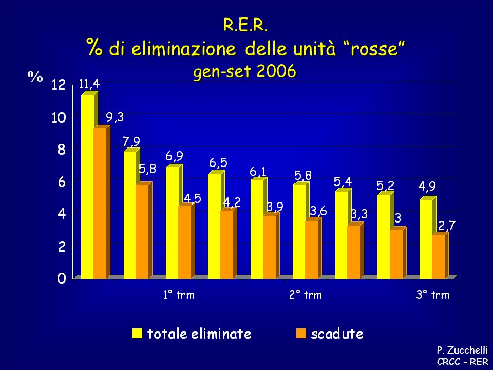 R.E.R. % di eliminazione delle unità rosse gen-set 2006 R.E.R.