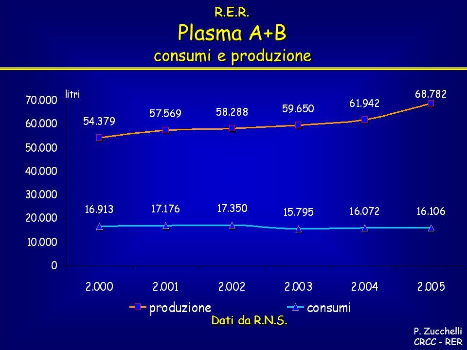R.E.R. Plasma A+B consumi e produzione R.E.R. Plasma A+B consumi e produzione P.