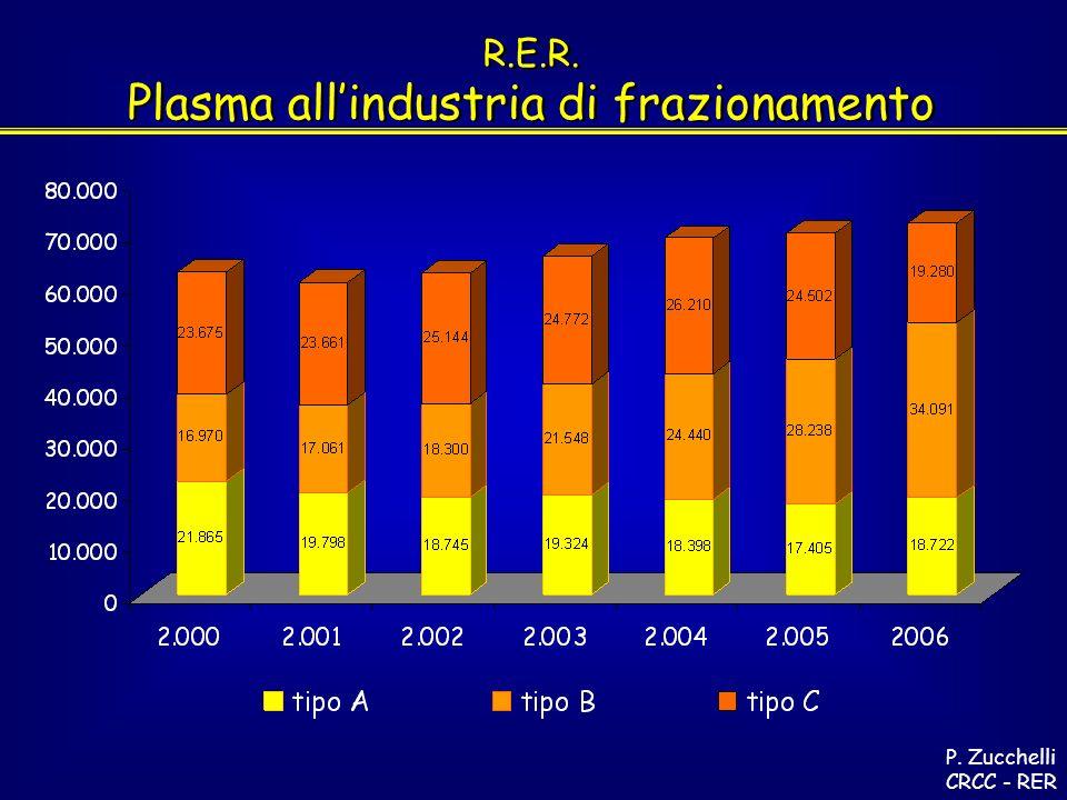 R.E.R. Plasma allindustria di frazionamento R.E.R.