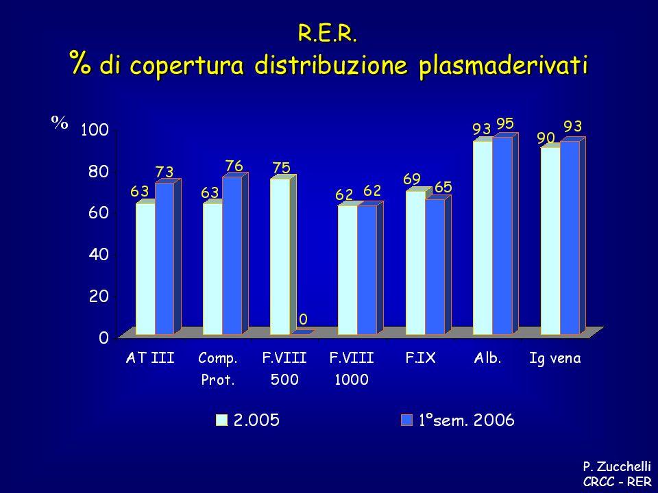 R.E.R. % di copertura distribuzione plasmaderivati R.E.R.