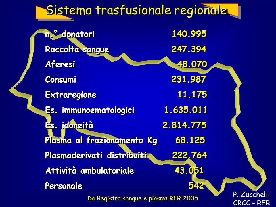 Da Registro sangue e plasma RER 2005 Sistema trasfusionale regionale n.° donatori 140.995 Raccolta sangue 247.394 Aferesi 48.070 Consumi 231.987 Extraregione 11.175 Es.