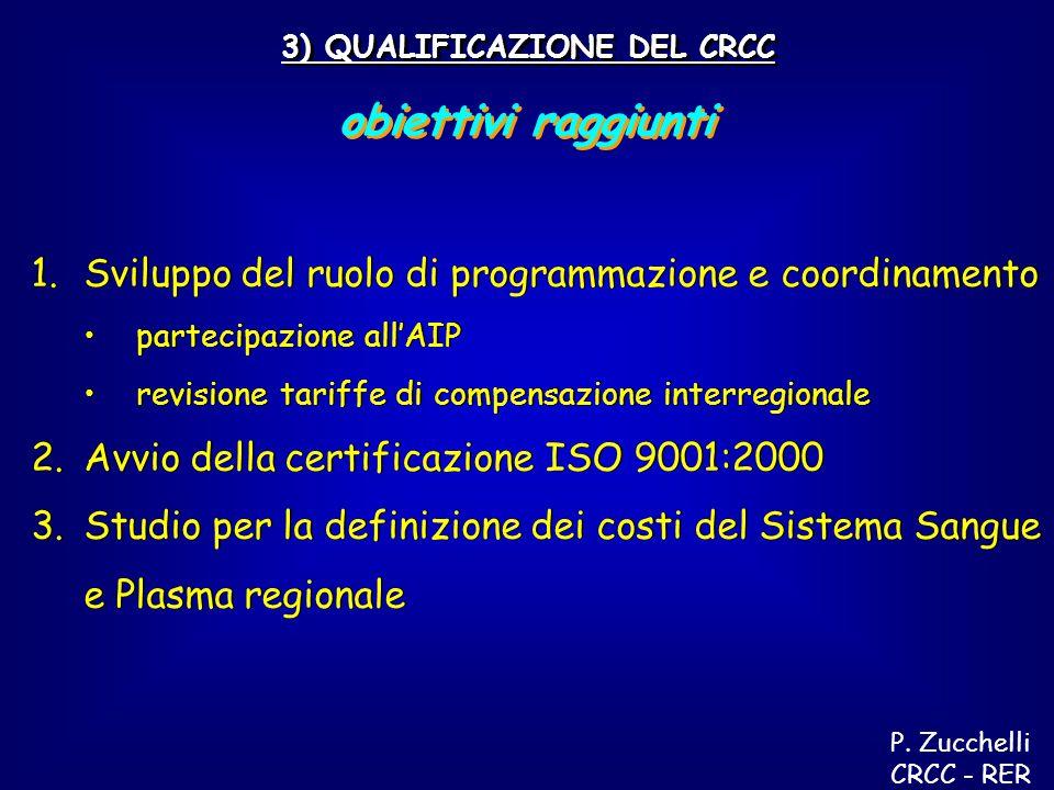 3) QUALIFICAZIONE DEL CRCC obiettivi raggiunti 1.Sviluppo del ruolo di programmazione e coordinamento partecipazione allAIP revisione tariffe di compensazione interregionale 2.Avvio della certificazione ISO 9001:2000 3.Studio per la definizione dei costi del Sistema Sangue e Plasma regionale 1.Sviluppo del ruolo di programmazione e coordinamento partecipazione allAIP revisione tariffe di compensazione interregionale 2.Avvio della certificazione ISO 9001:2000 3.Studio per la definizione dei costi del Sistema Sangue e Plasma regionale P.