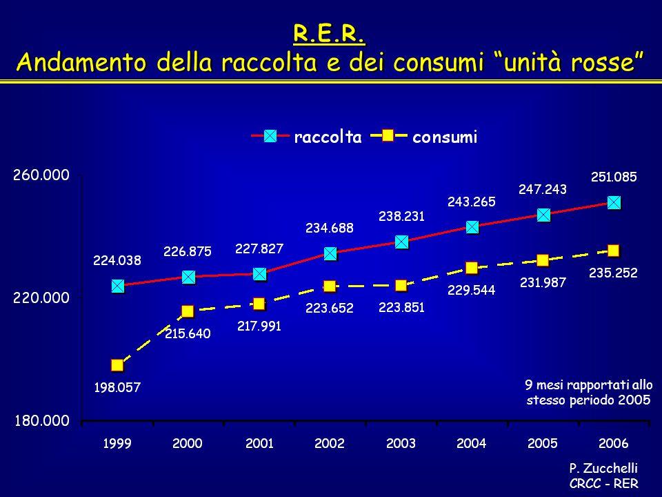 R.E.R. Andamento della raccolta e dei consumi unità rosse R.E.R.