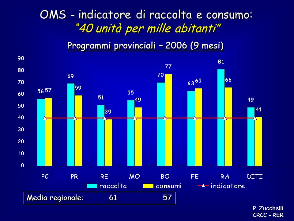 Programmi provinciali – 2006 (9 mesi) OMS - indicatore di raccolta e consumo: 40 unità per mille abitanti OMS - indicatore di raccolta e consumo: 40 unità per mille abitanti P.