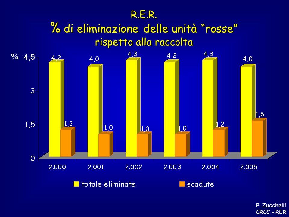 R.E.R. % di eliminazione delle unità rosse rispetto alla raccolta R.E.R.