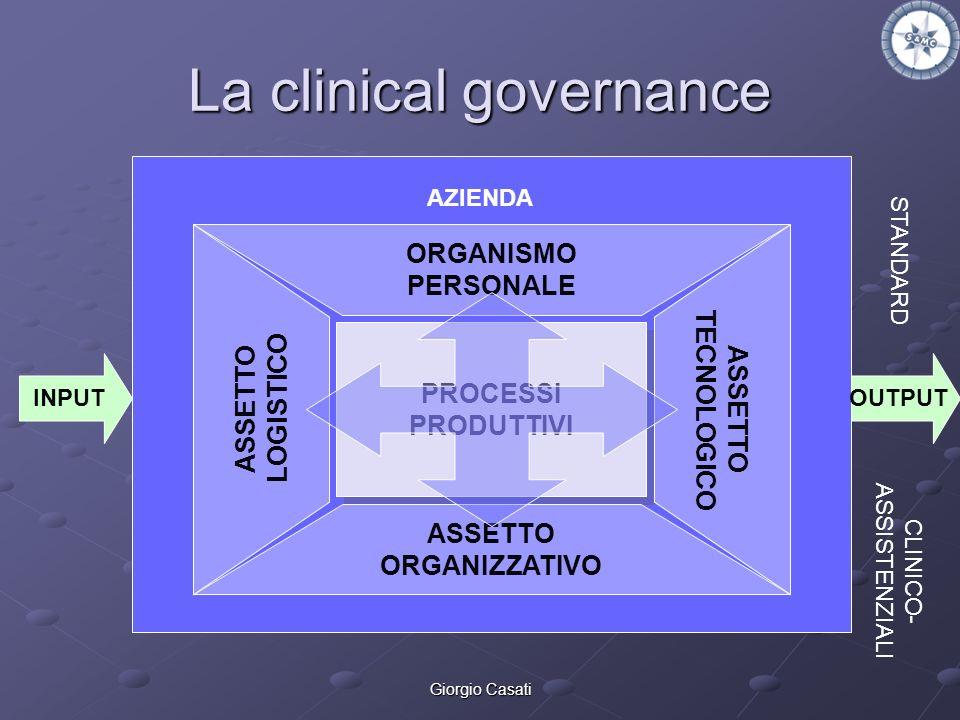 Giorgio Casati La clinical governance INPUTOUTPUT PROCESSI PRODUTTIVI PROCESSI PRODUTTIVI ORGANISMO PERSONALE ASSETTO ORGANIZZATIVO ASSETTO LOGISTICO