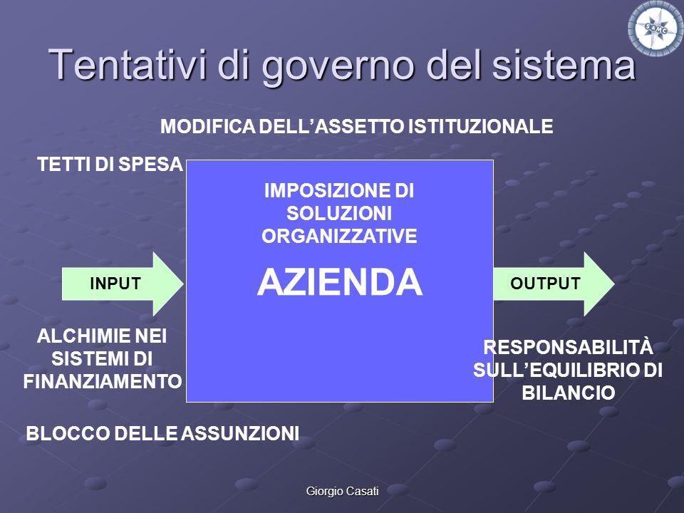 Giorgio Casati Tentativi di governo del sistema AZIENDA INPUTOUTPUT TETTI DI SPESA BLOCCO DELLE ASSUNZIONI MODIFICA DELLASSETTO ISTITUZIONALE IMPOSIZI