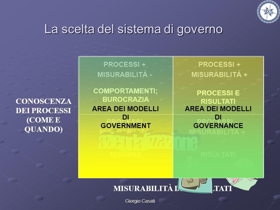 Giorgio Casati La scelta del sistema di governo CONOSCENZA DEI PROCESSI (COME E QUANDO) MISURABILITÀ DEI RISULTATI PROCESSI + MISURABILITÀ - PROCESSI