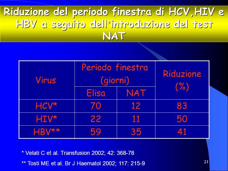 21 Riduzione del periodo finestra di HCV,HIV e HBV a seguito dell introduzione del test NAT Virus Periodo finestra (giorni) Riduzione (%) ElisaNAT HCV
