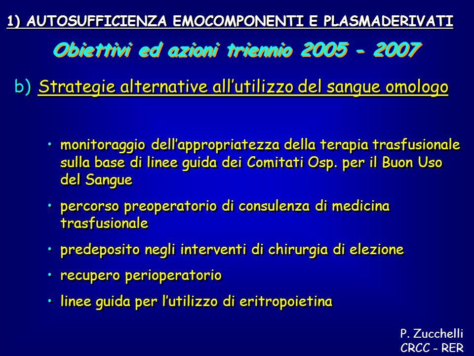 b) b)Strategie alternative allutilizzo del sangue omologo monitoraggio dellappropriatezza della terapia trasfusionale sulla base di linee guida dei Comitati Osp.
