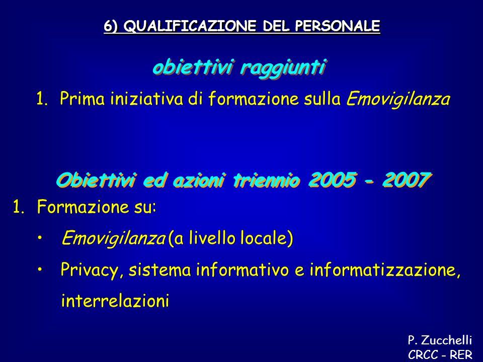 Obiettivi ed azioni triennio 2005 - 2007 6) QUALIFICAZIONE DEL PERSONALE obiettivi raggiunti 1.