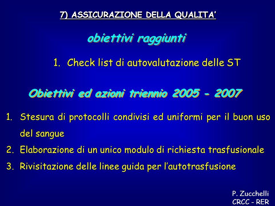 Obiettivi ed azioni triennio 2005 - 2007 7) ASSICURAZIONE DELLA QUALITA obiettivi raggiunti 1.