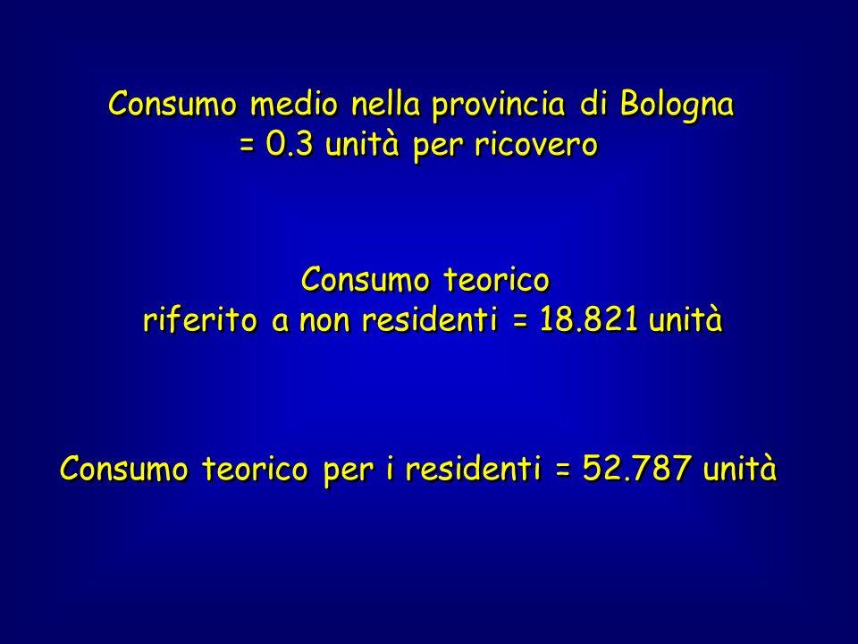 Consumo medio nella provincia di Bologna = 0.3 unità per ricovero Consumo medio nella provincia di Bologna = 0.3 unità per ricovero Consumo teorico riferito a non residenti = 18.821 unità Consumo teorico riferito a non residenti = 18.821 unità Consumo teorico per i residenti = 52.787 unità