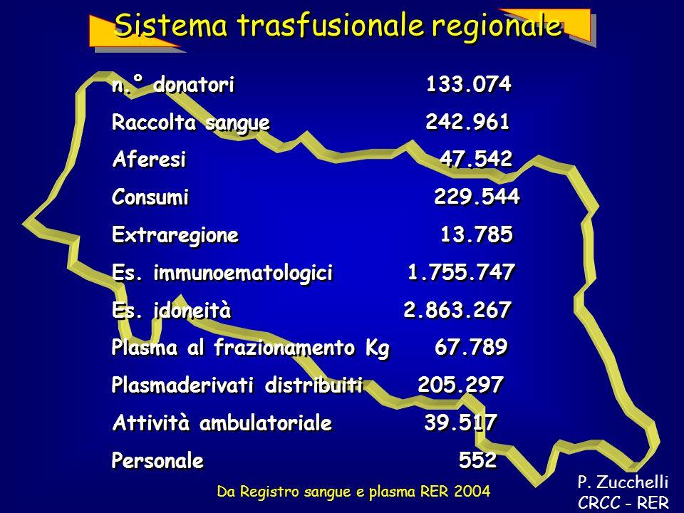 Da Registro sangue e plasma RER 2004 Sistema trasfusionale regionale n.° donatori 133.074 Raccolta sangue 242.961 Aferesi 47.542 Consumi 229.544 Extraregione 13.785 Es.