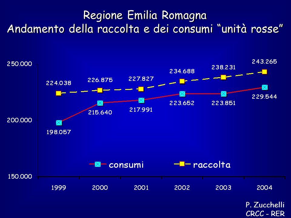 Regione Emilia Romagna Andamento della raccolta e dei consumi unità rosse Regione Emilia Romagna Andamento della raccolta e dei consumi unità rosse P.