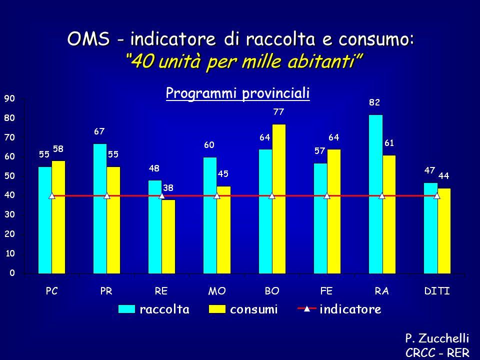 P. Zucchelli CRCC - RER Programmi provinciali OMS - indicatore di raccolta e consumo: 40 unità per mille abitanti OMS - indicatore di raccolta e consu
