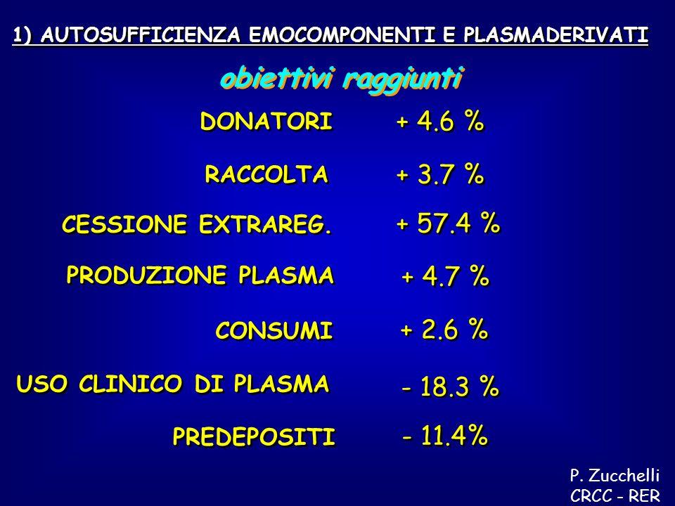 1) AUTOSUFFICIENZA EMOCOMPONENTI E PLASMADERIVATI USO CLINICO DI PLASMA DONATORI + 4.6 % RACCOLTA CESSIONE EXTRAREG.