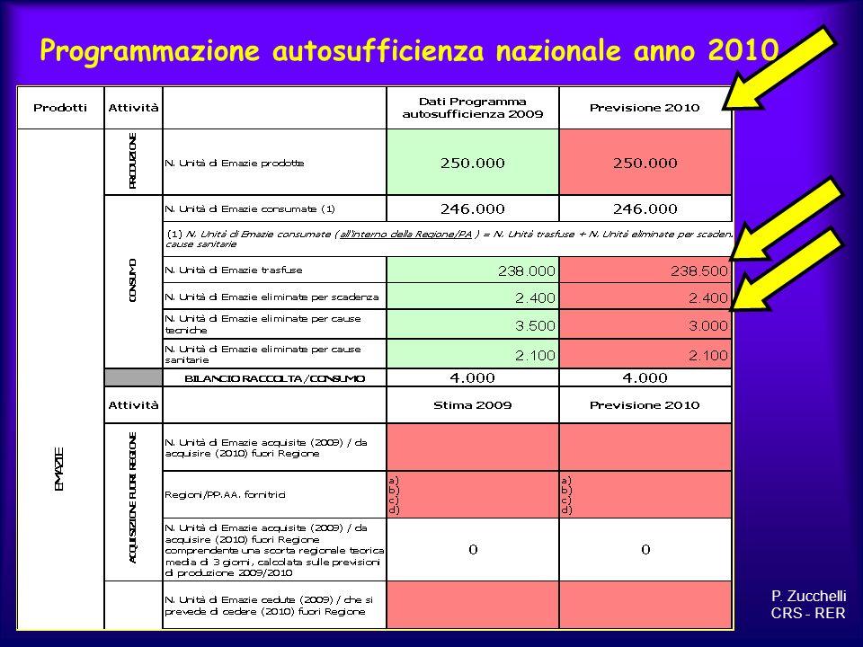 P. Zucchelli CRS - RER Programmazione autosufficienza nazionale anno 2010 19450
