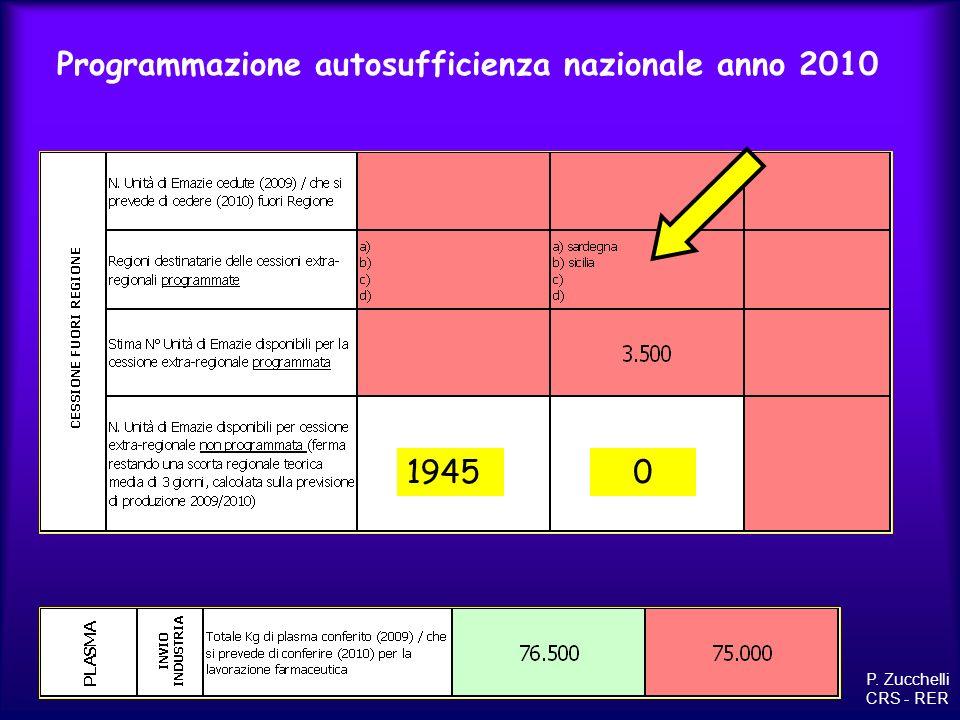 CONSUMO DI PLASMA PER USO CLINICO 2007 / 2008 P. Zucchelli CRS - RER