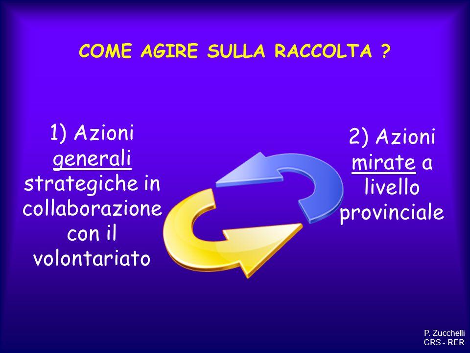 COME AGIRE SULLA RACCOLTA ? 1) Azioni generali strategiche in collaborazione con il volontariato 2) Azioni mirate a livello provinciale P. Zucchelli C