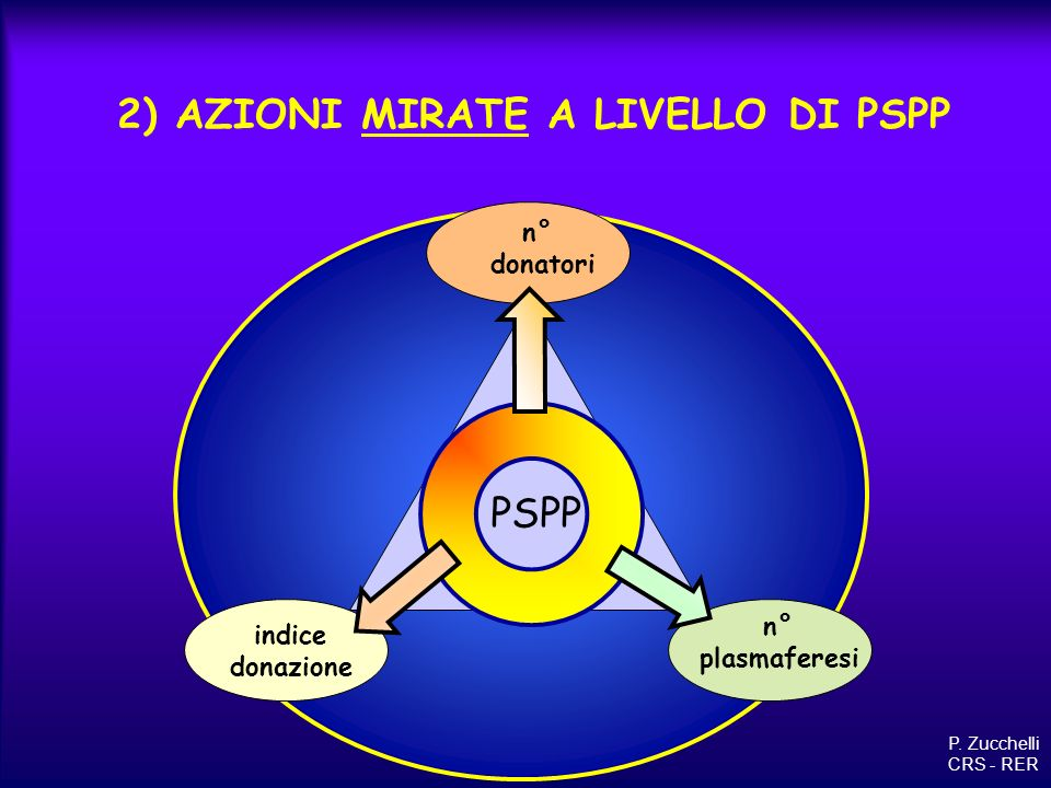 2) AZIONI MIRATE A LIVELLO DI PSPP n° plasmaferesi indice donazione n° donatori PSPP P. Zucchelli CRS - RER