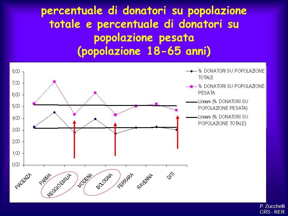 percentuale di donatori su popolazione totale e percentuale di donatori su popolazione pesata (popolazione 18-65 anni) P. Zucchelli CRS - RER